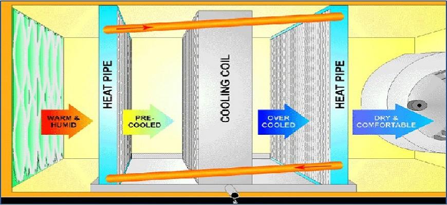 Ashrae Standard 90 1 Energy Requirements Wrap Around Heat