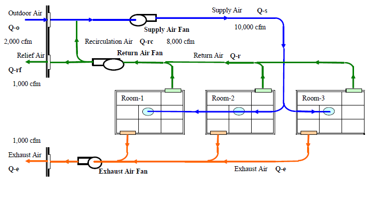 Determining Room Cfm Using Air Changes Calculation Flow