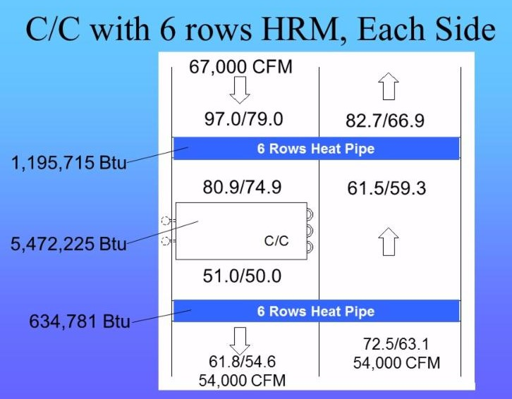 heat pipe layout