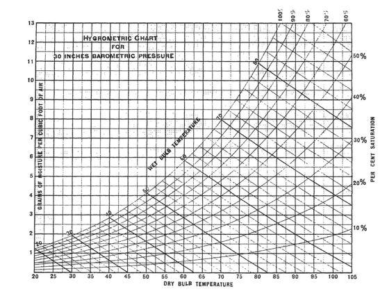 The History Of The Psychrometric Chart - Flow Tech, Inc.