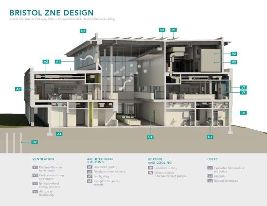 Bristol ZNE Design