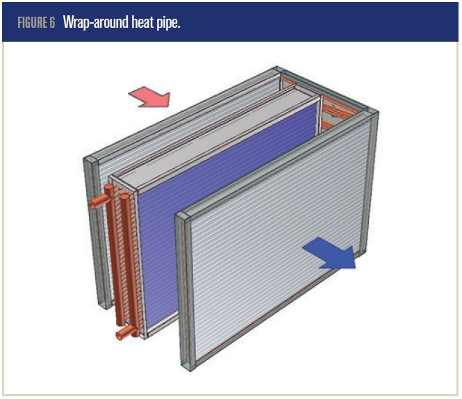 Exhaust Heat Wrap >> ASHRAE Standard 90.1 Energy Requirements: Wrap-Around Heat Pipes In Humid Climates - Flow Tech, Inc.