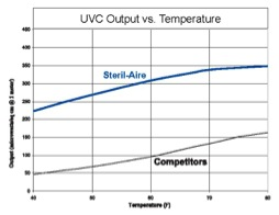 Steril-Aire Output
