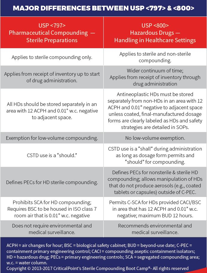 Differences between 797 & 800