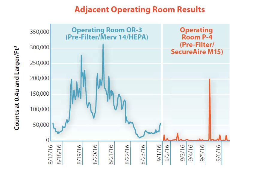 Adjacent Operating Room Comparison