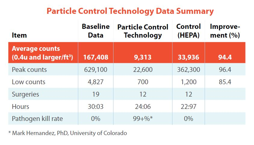 Particle Control Technology