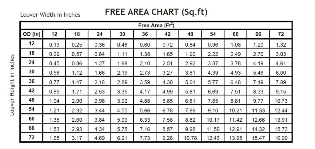 Free Area chart