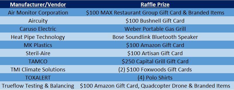 Flowtoberfest Raffle Prizes